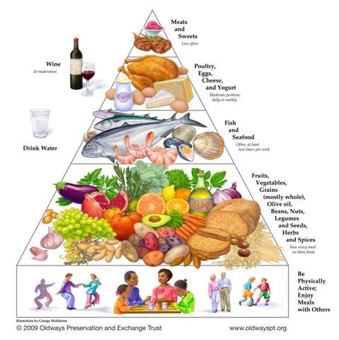 """健康 """"地中海饮食金字塔""""的营养之谜"""